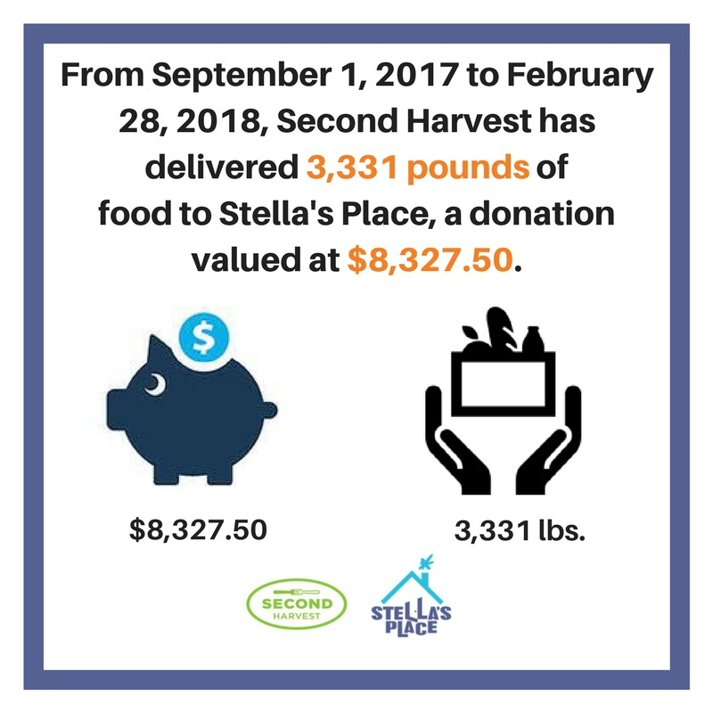 """From September 1, 2017 to February 28, 2018, Second Harvest has delivered 3,331 pounds of food to Stella's Place, a donation valued at $8,327.50."" Illustration of a piggy bank ""$8,327.50."" Illustration of hands holding a basket of food ""3.331 lbs.  Stella's Place and Second Harvest logo at the bottom."