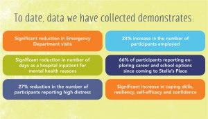 Coloured stat boxes that read: To date, data we have collected demonstrates: · Significant reduction in Emergency Department visits · Significant reduction in number of days as a hospital inpatient for mental health reasons · 27% reduction in the number of participants reporting high distress · 24% increase in the number of participants employed · 66% of participants reporting exploring career and school options since coming to Stella's Place · Significant increase in coping skills, resiliency, self-efficacy and confidence