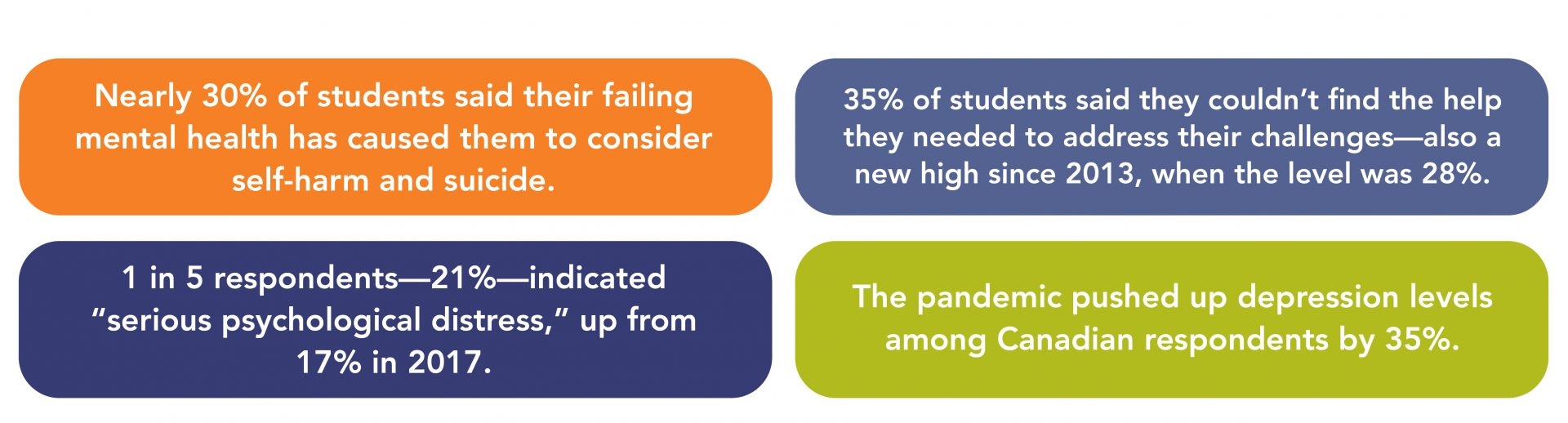 """Nearly 30% of students said their failing mental health has caused them to consider self-harm and suicide. 1 in 5 respondents—21%—indicated """"serious psychological distress,"""" up from 17% in 2017. 35% of students said they couldn't find the help they needed to address their challenges—also a new high since 2013, when the level was 28%. The pandemic pushed up depression levels among Canadian respondents by 35%."""