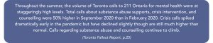 Throughout the summer, the volume of Toronto calls to 211 Ontario for mental health were at staggeringly high levels. Total calls about substance abuse supports, crisis intervention, and counselling were 50% higher in September 2020 than in February 2020. Crisis calls spiked dramatically early in the pandemic but have declined slightly though are still much higher than normal. Calls regarding substance abuse and counselling continue to climb. (Toronto Fallout Report, p.25)