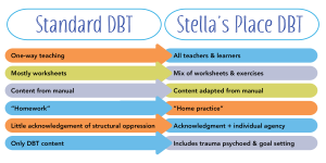 """A comparison of Standard DBT and Stella's Place DBT. Standard DBT is on the right with multi-coloured arrows pointing towards Stella's Place DBT on the right. Black text reads """"One-way teaching to All teachers & learners"""" """"Mostly worksheets to Mix of worksheets & exercises"""" """"Content from manual to Content adapted from manual"""" """"Homework to Home practice"""" """"Little acknowledgement of structural oppression to Acknowledgement + individual agency"""" """"Only DBT content to Includes trauma psychoed & goal setting"""""""