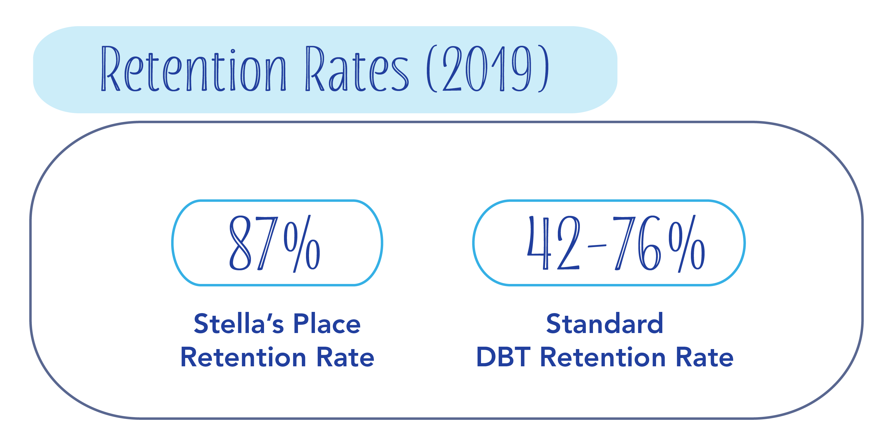 """A graphic with header """"Retention Rates (2019)"""" in rounded blue box. Underneath, two statistics read """"87% Stella's Place Retention Rate"""" on the left and """"42 to 76% Standard DBT Retention Rate"""" on the right. Both have a rounded corner blue line border around."""