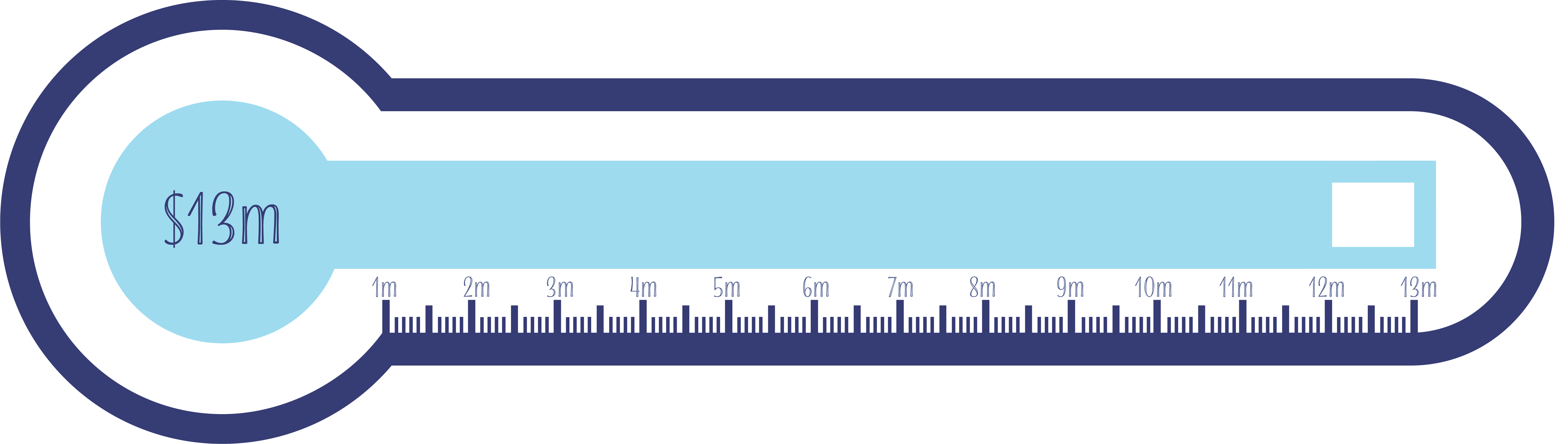 Dark purple and blue thermometer graphic that outlines the remaining funds needed for our new building. The thermometer is set for $13million and filled to $12 million